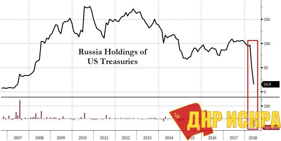 Динамика долларовых вложений РФ.