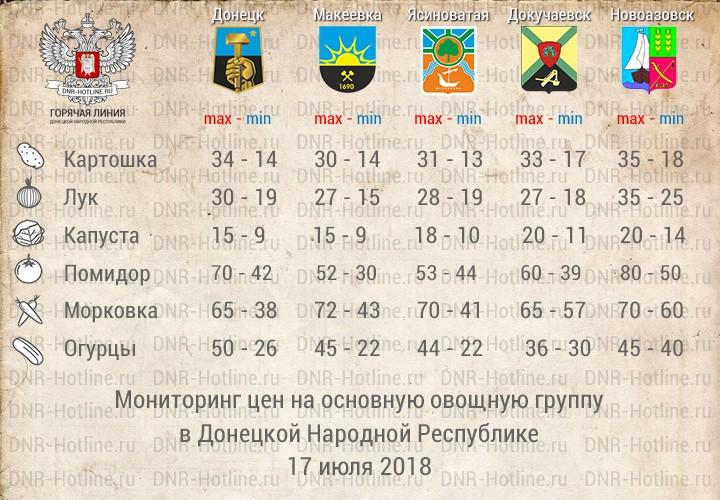 Мониторинг цен на овощи в ДНР — 17 июля 2018