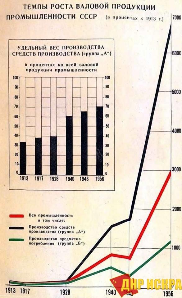 Темпы роста валовой продукции промышленности СССР. При Сталине было создано собственное мощное национальное произво