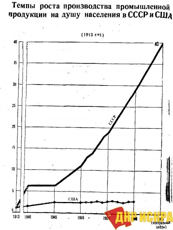 Темпы роста производства промышленной продукции на душу населения в СССР и США.