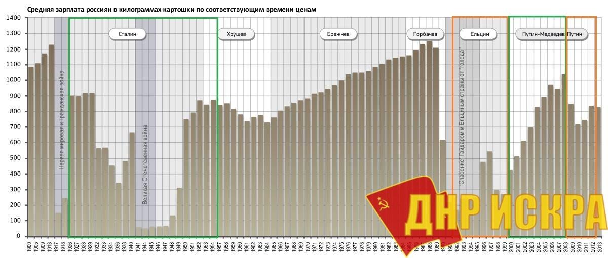 Средняя зарплата россиян в килограммах картошки по соответствующим времени ценам
