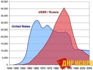 Развитие ядерных арсеналов США и СССР/России на протяжении XX–XXI веков.
