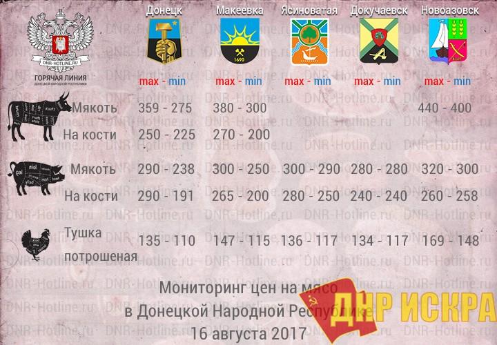 Мониторинг цен на мясо в ДНР — 16 августа 2018