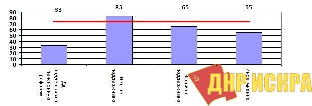 Дифференциация сторонников референдума по пенсионной реформе в зависимости от отношения к самой реформе