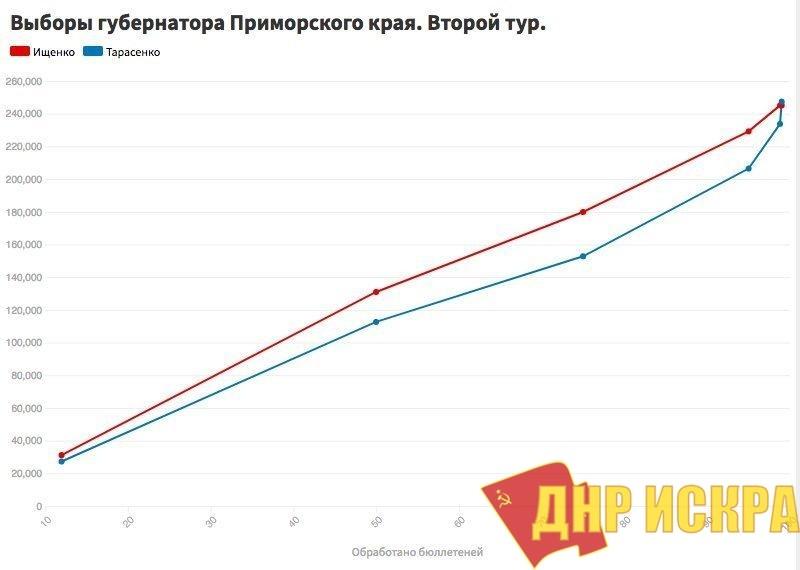 """В.Ф. Рашкин о """"выборах"""" в Приморье"""