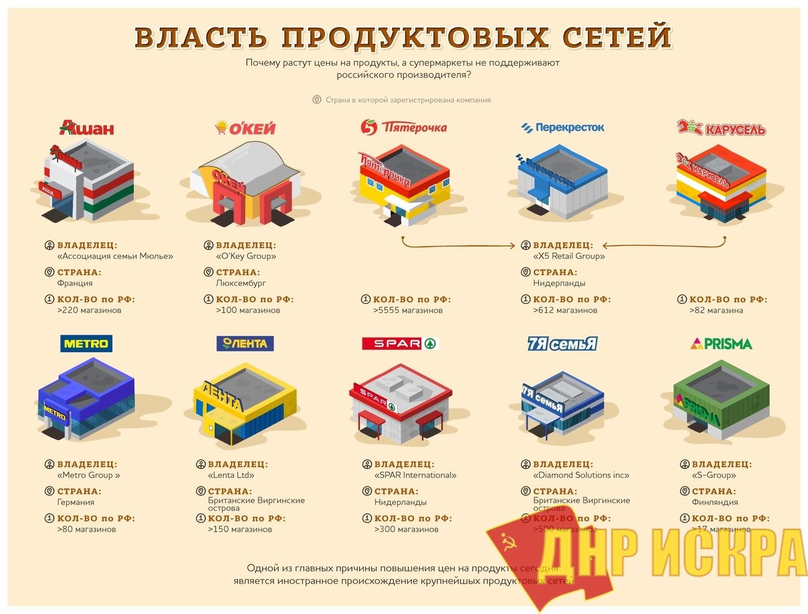 Россияне! Россия давно уже не ваша: кому в России принадлежат сетевые магазины