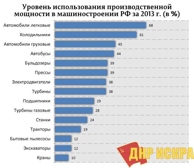 О разрыве потенциала развития России и реальности