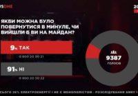 91% украинцев жалеет о том, что устроили госпереворот в 2014 году