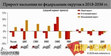 Прогноз на 2018-2036 гг