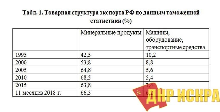 Профессор Катасонов о мифах и реальных достижениях Кремля за 20 лет