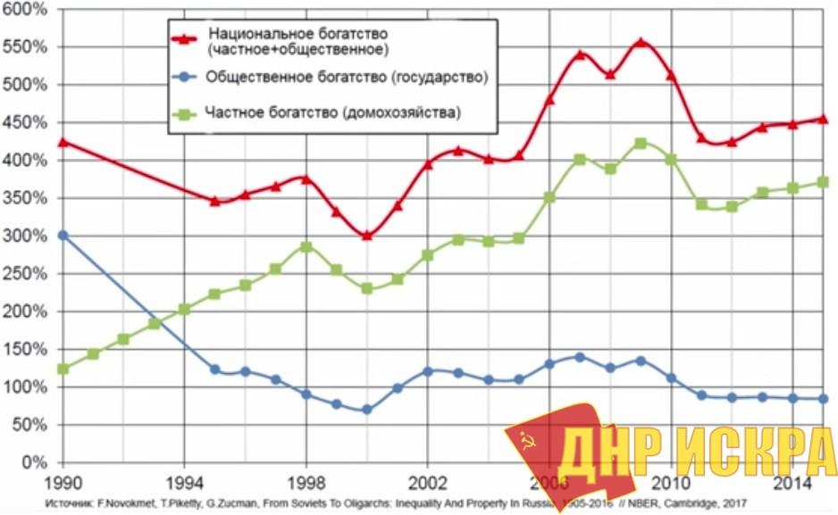 Распределение национального богатства в России с 1990 по 2015 г.г.