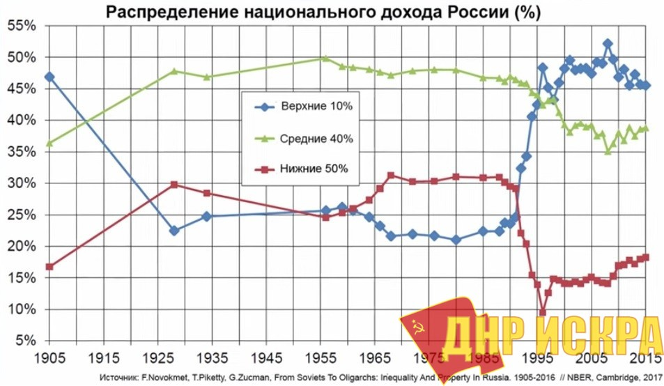 Распределение национального дохода России