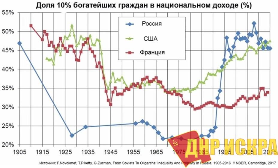 Доля 10% богатейших граждан в национальном доходе
