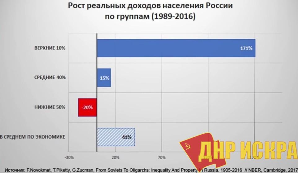 Рост реальных доходов населения России по группам