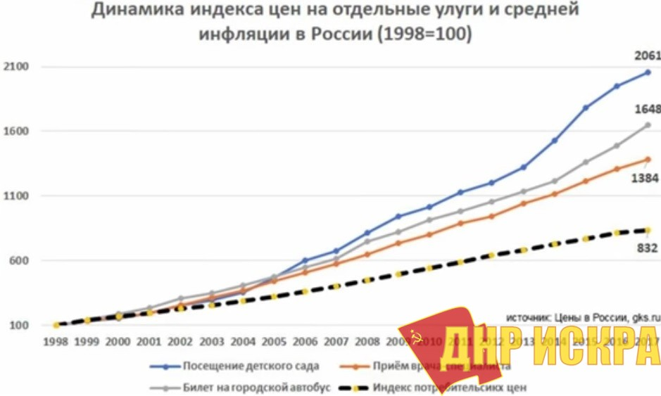 Динамика индекса цен на отдельные услуги и средней инфляции в России