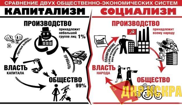 Противоположные общественные системы