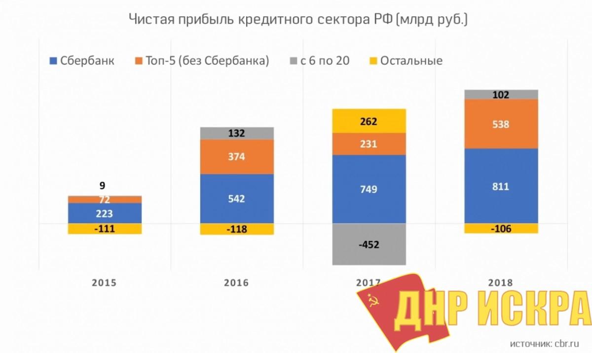 Источник: cbr.ru