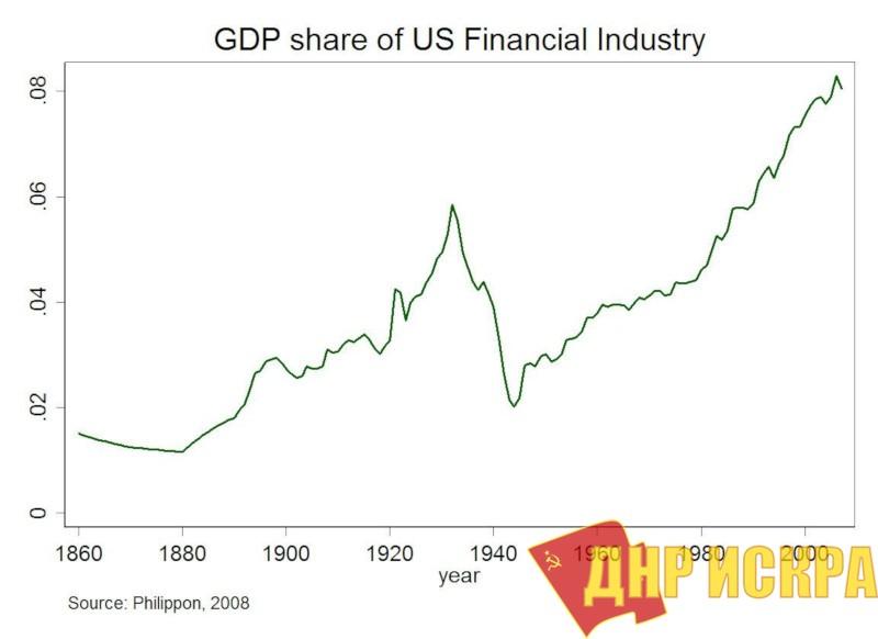 Доля ВВП США, приходящаяся на финансовую индустрию. График демонстрирует усиливающуюся финансиализацию экономики