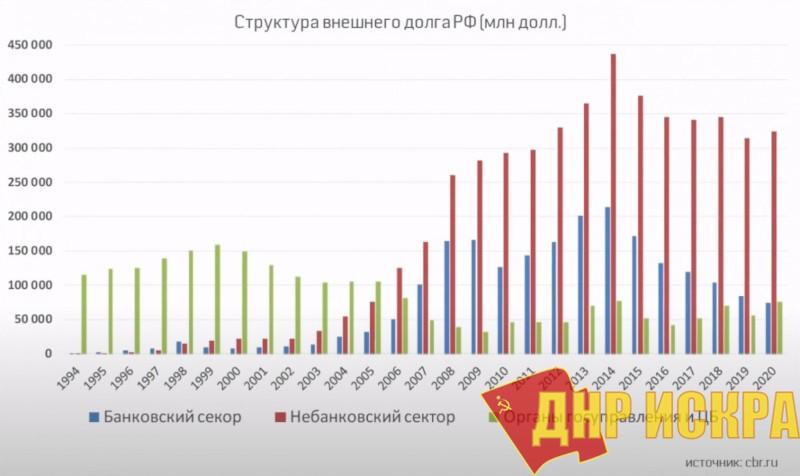 Структура внешнего долга РФ