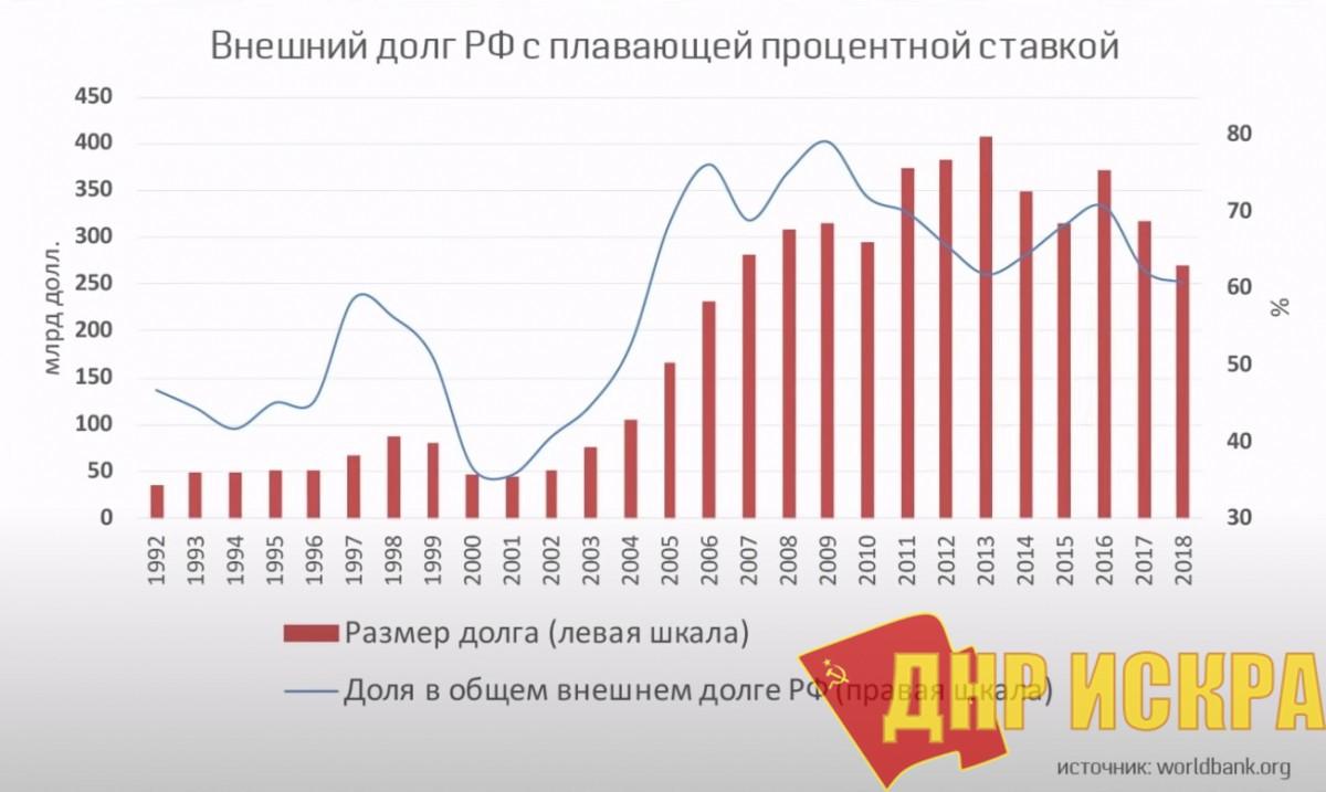 Внешний долг РФ с плавающей процентной ставкой