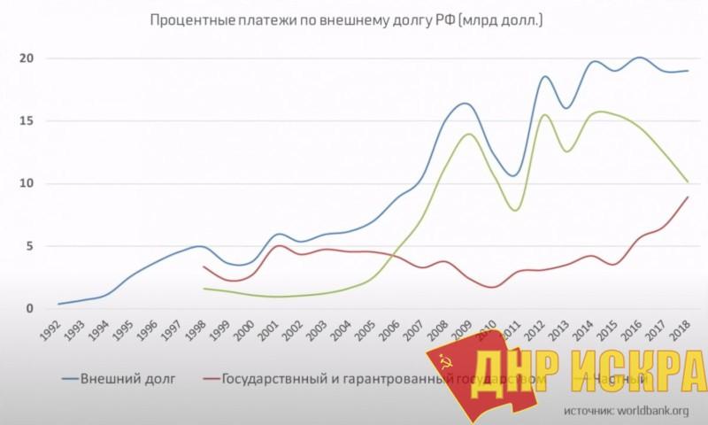 Процентные платежи по внешнему долгу РФ (млрд. долл.)