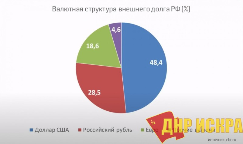 Валютная структура внешнего долга РФ (%)