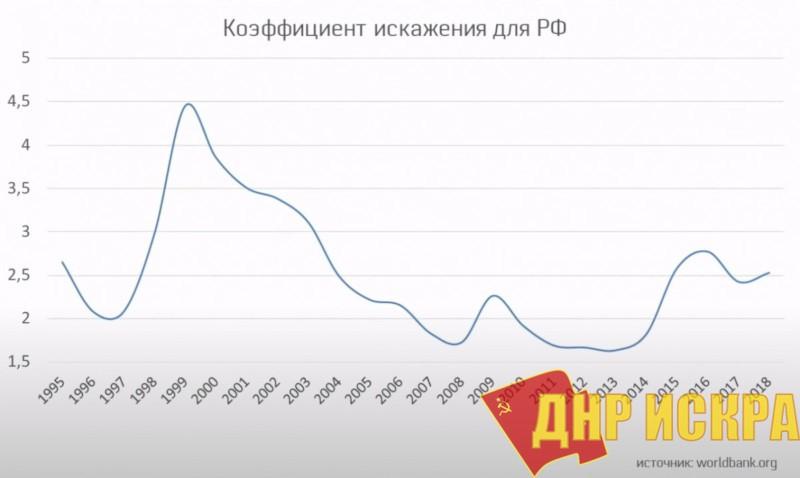 Коэффициент искажения для РФ