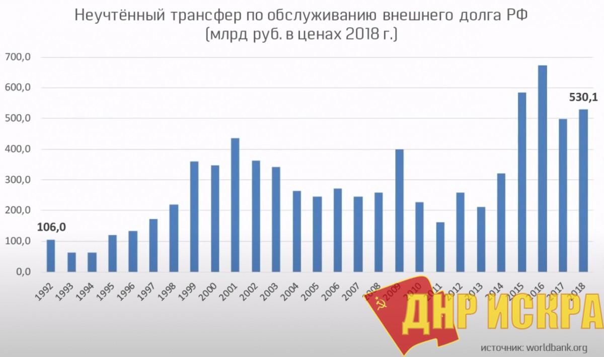 Неучтённый трансфер по обслуживанию внешнего долга РФ