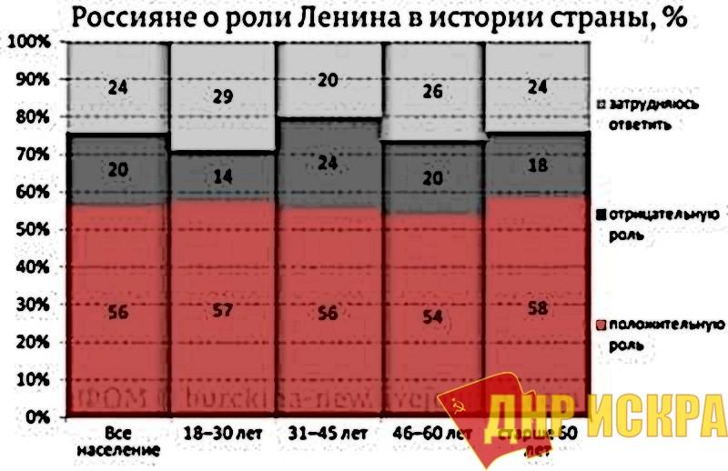 Россияне о роли Ленина в истории страны