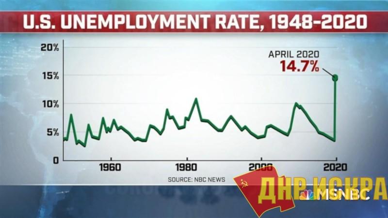 График уровня безработицы в Соединённых Штатах Америки 1948-2020 гг.