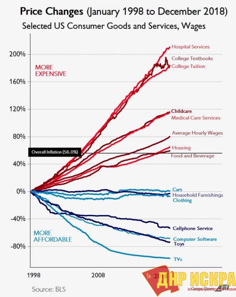 Изменения цен