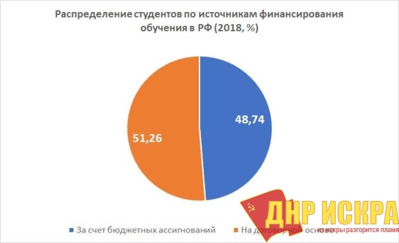 Распределение источников финансирования учёбы в России