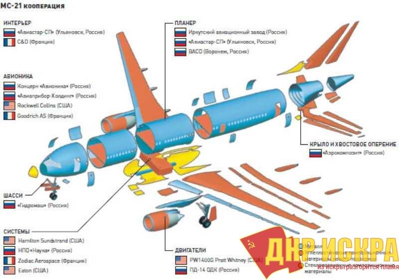 Схема кооперации при работе над самолётом МС-21