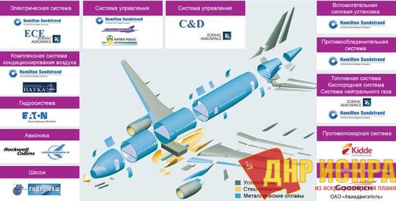 Какие компании работают над самолётом МС-21
