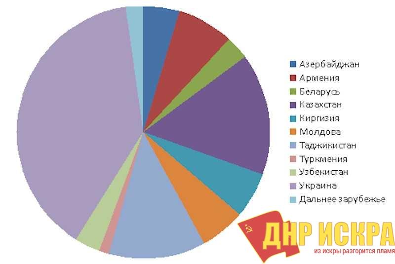 Рис. 1 Миграционный приток в Российскую Федерацию по странам за 2015-2018 гг.