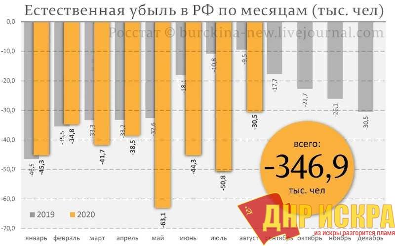 Естественная убыль населения РФ