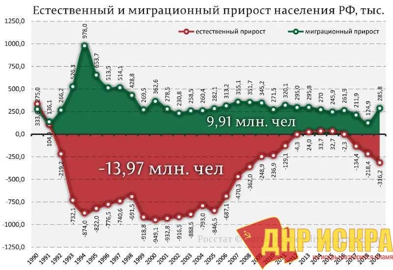 Естественный миграционный прирост населения РФ