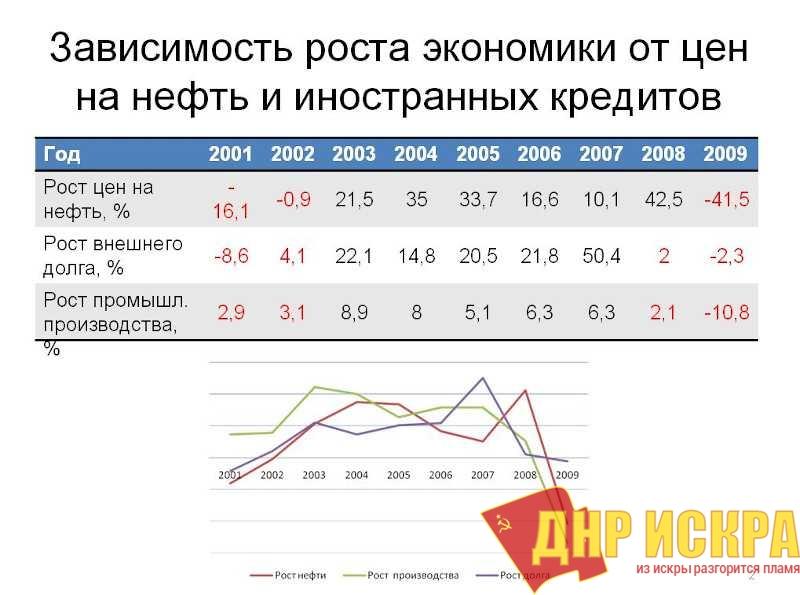Экономический прорыв. Экс-министр финансов назвал последние 10 лет «потерянными»