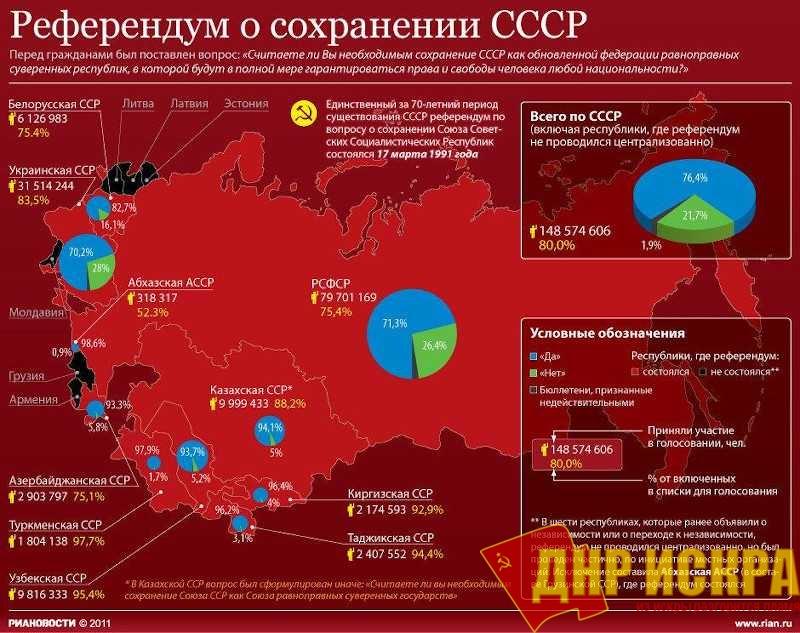 Бывший президент СССР признал нарушение воли народа при развале страны