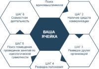 Советы по организации работы коммунистов на местах
