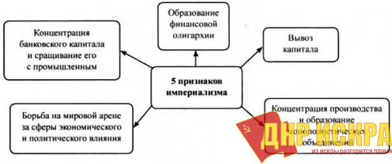 Признаки империализма по Владимиру Ленину