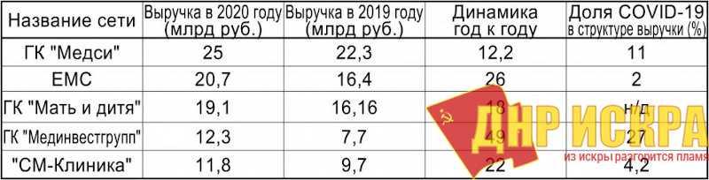 Топ-5 российских клиник по выручке/ Источник: Аналитический центр Vademecum