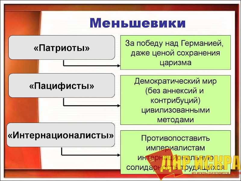 Меньшевики